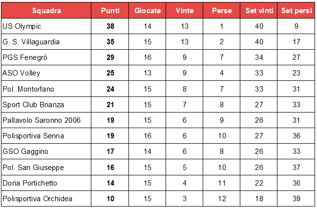 misto. classifica 15 giornata