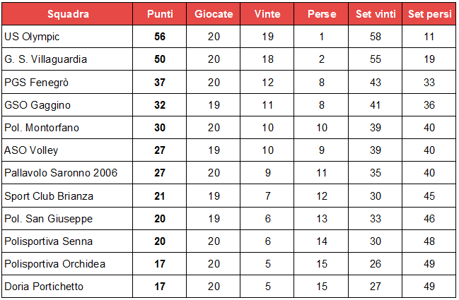 misto. classifica 20 giornata